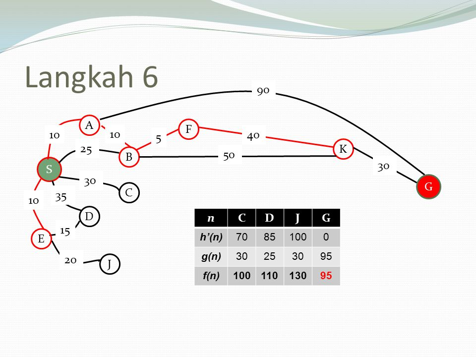 Langkah 6 nCDJG h'(n)70851000 g(n)30253095 f(n)10011013095 S A B C D E F K J 10 25 30 35 15 20 50 5 10 90 G 40 30