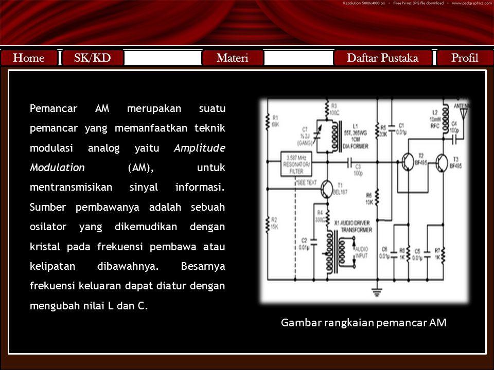 SK/KD Standar Kompetensi Mengapresiasi pesawat penerima radio 3 transistor Kompetensi Dasar Mengenal bagian-bagian radio 3 transistor Pemancar AM meru