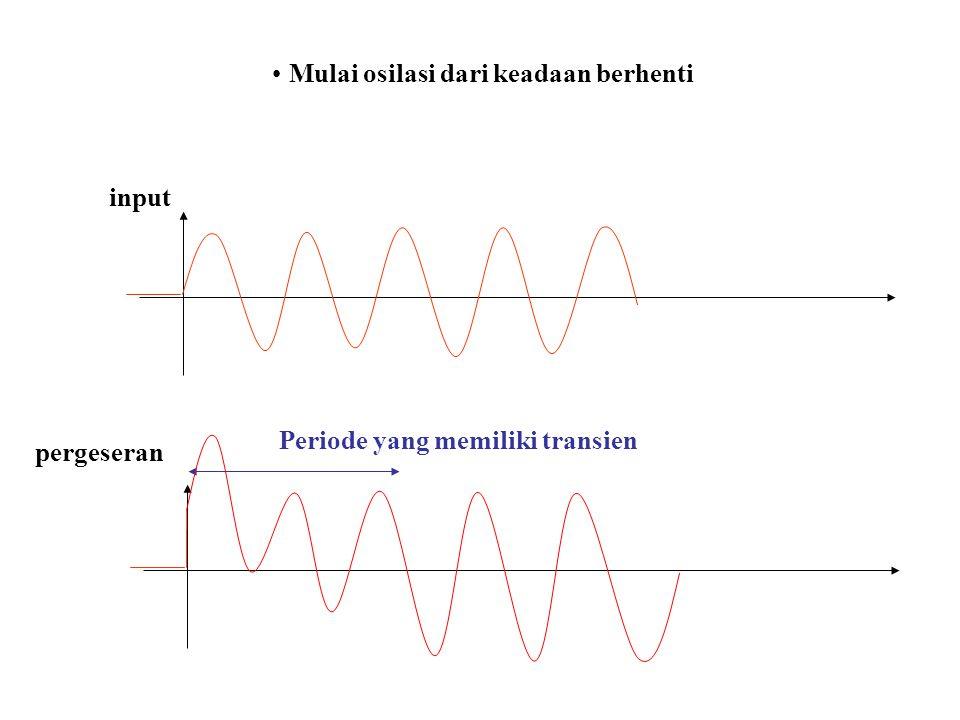 Mulai osilasi dari keadaan berhenti input pergeseran Periode yang memiliki transien