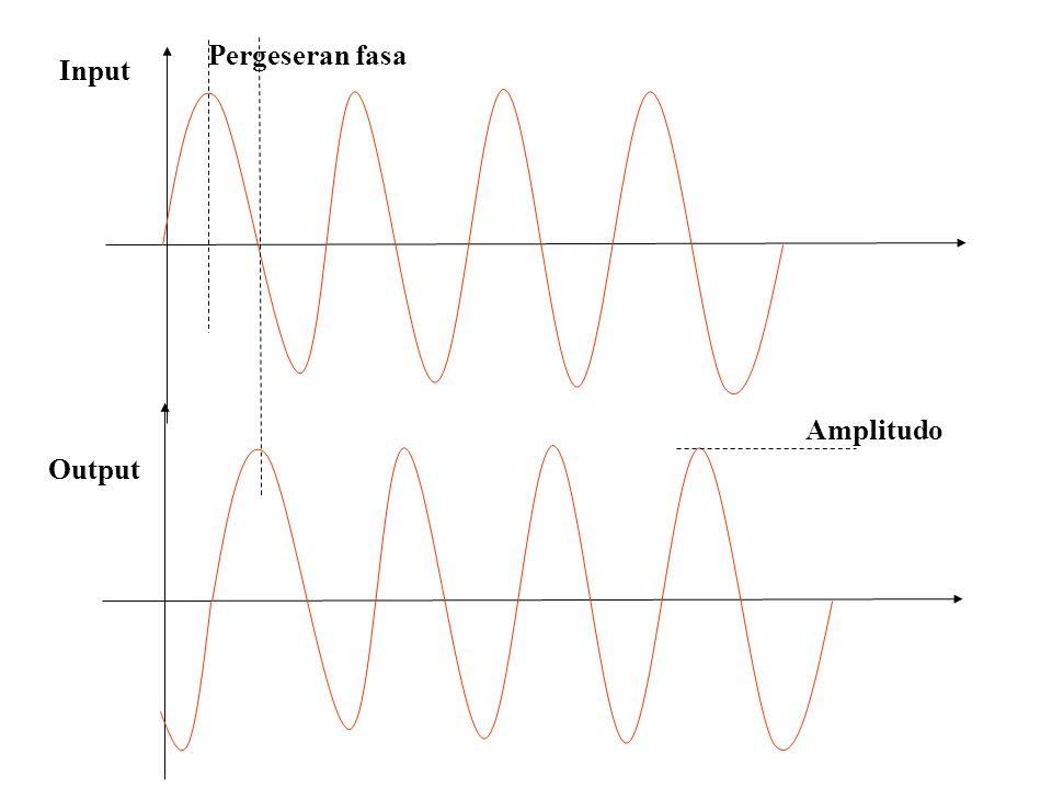 Teori Dasar Respon paksaan input sinusoida adalah juga merupakan sinyal sinusoida dengan frekuensi yang sama tetapi berbeda amplitudo dan pergeseran fasanya.