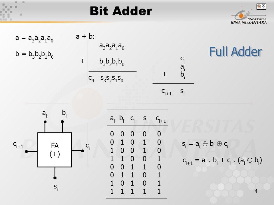 5 Bit Adder rangkaian a i b i c i+1 cici sisi HA a i b i c i+1 cici sisi module full_adder_HA (sum, c_out, a, b, c_in) ; input a, b, c_in ; output sum, c_out ; wire wa, wb, wc ; half_adder_gate (wa, wb, a, b) ; half_adder_gate (sum, wc, wa, c_in) ; or (c_out, wb, wc) ; endmodule Verilog HDL: