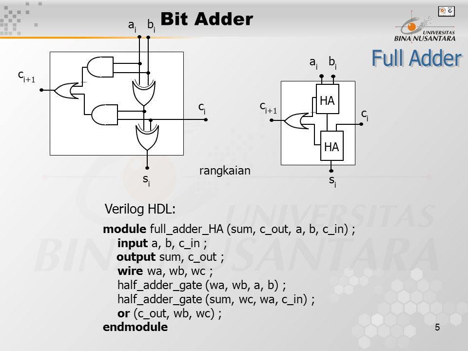 5 Bit Adder rangkaian a i b i c i+1 cici sisi HA a i b i c i+1 cici sisi module full_adder_HA (sum, c_out, a, b, c_in) ; input a, b, c_in ; output sum, c_out ; wire wa, wb, wc ; half_adder_gate (wa, wb, a, b) ; half_adder_gate (sum, wc, wa, c_in) ; or (c_out, wb, wc) ; endmodule Verilog HDL:
