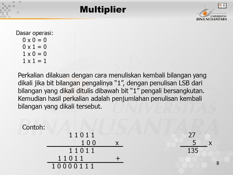 9 Multiplier n-bit adder MUX multiplicandmultiplier n n n n n shr  Product register (2n) Register-based multiplier network 0