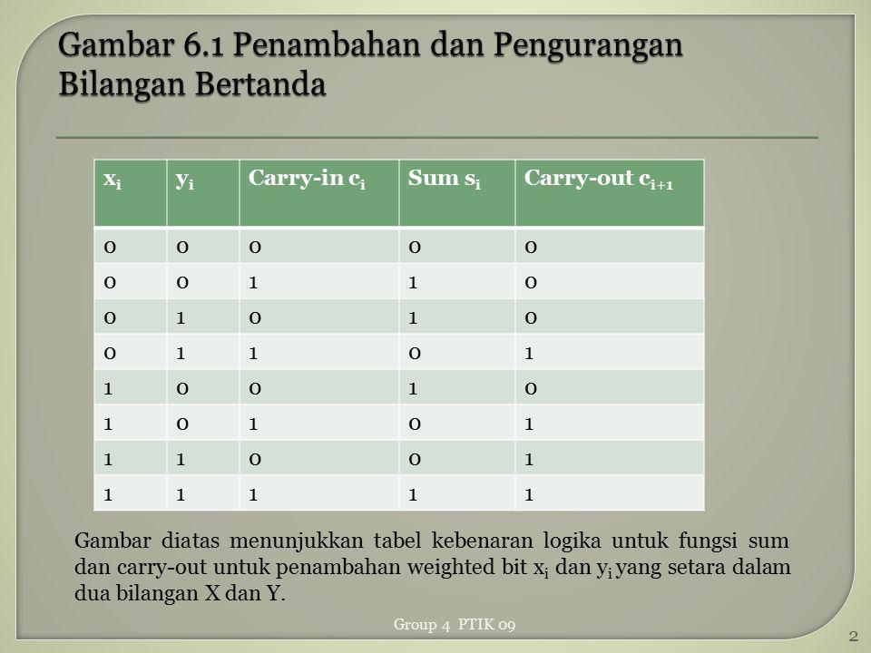 xixi yiyi Carry-in c i Sum s i Carry-out c i+1 00000 00110 01010 01101 10010 10101 11001 11111 Gambar diatas menunjukkan tabel kebenaran logika untuk