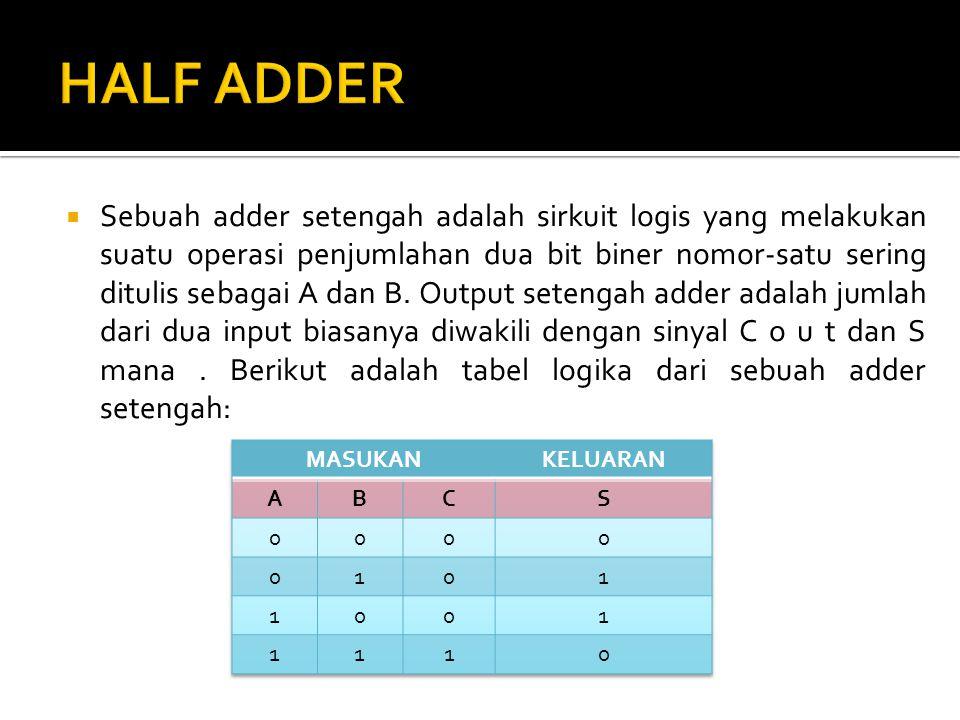 Contoh setengah diagram sirkuit adder Sebagai contoh, sebuah Half Adder bisa dibangun dengan gerbang XOR dan gerbang AND.