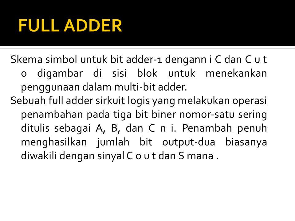 Skema simbol untuk bit adder-1 dengann i C dan C u t o digambar di sisi blok untuk menekankan penggunaan dalam multi-bit adder. Sebuah full adder sirk