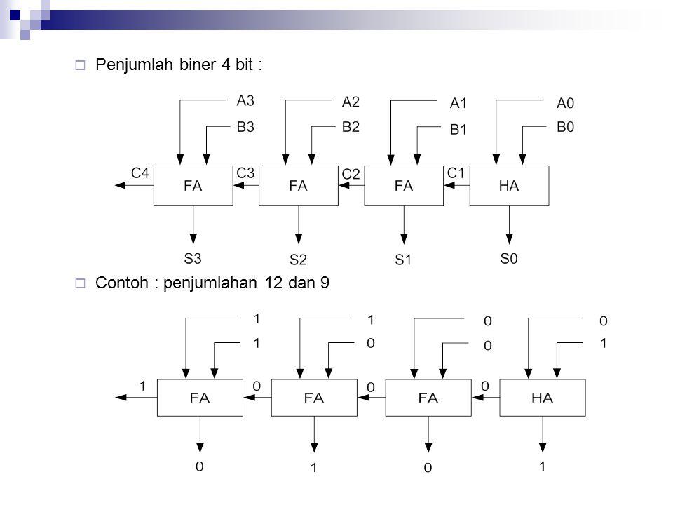 Penjumlah biner 4 bit :  Contoh : penjumlahan 12 dan 9
