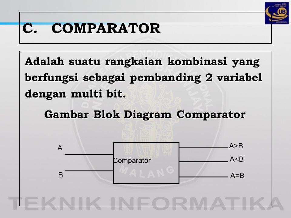 C.COMPARATOR Adalah suatu rangkaian kombinasi yang berfungsi sebagai pembanding 2 variabel dengan multi bit. Gambar Blok Diagram Comparator Comparator