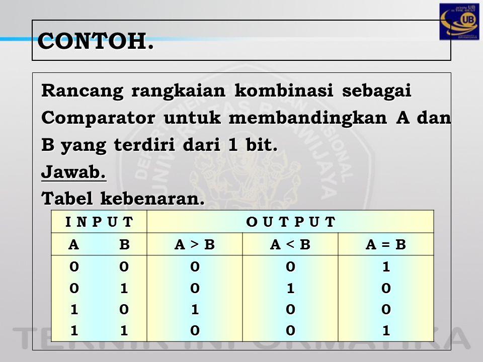 CONTOH. Rancang rangkaian kombinasi sebagai Comparator untuk membandingkan A dan B yang terdiri dari 1 bit. Jawab. Tabel kebenaran. I N P U T O U T P