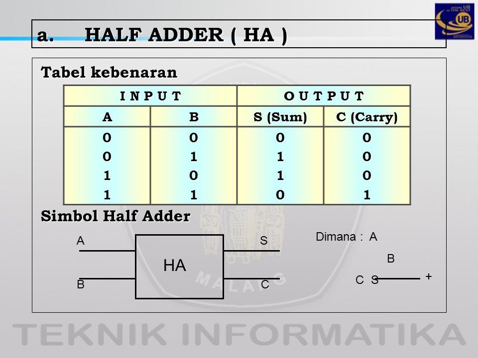 a.HALF ADDER ( HA ) Tabel kebenaran Simbol Half Adder I N P U T O U T P U T AB S (Sum) C (Carry) 0011010101100001 HA A CB S Dimana : A B C S +