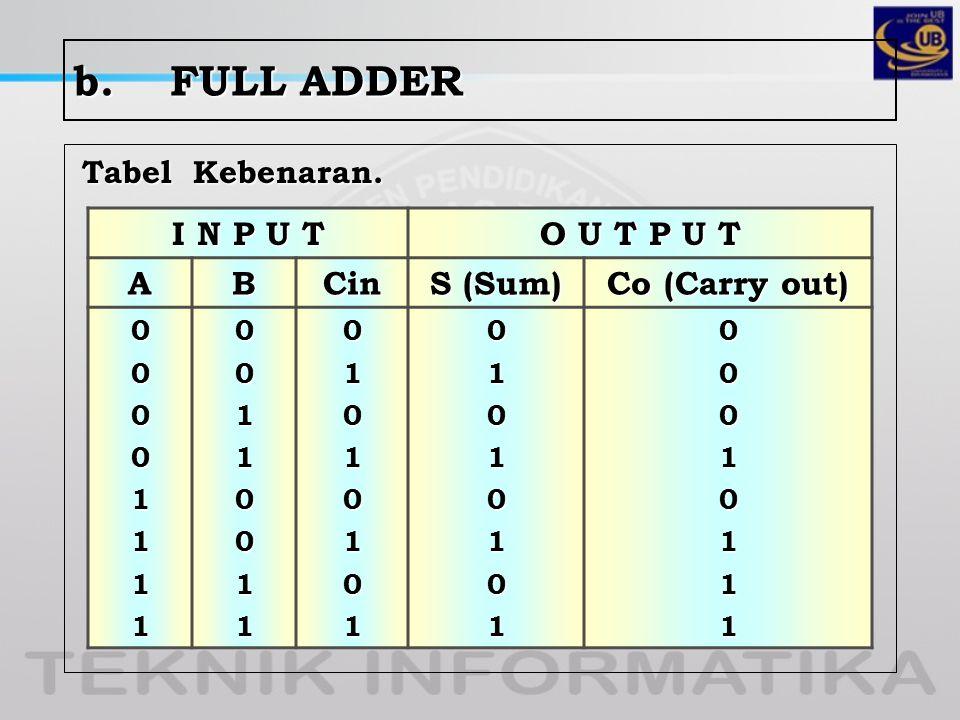 2.FULL SUBTRACTOR Tabel kebenaran I N P U T O U T P U T AB BO (i) DI BO (o) 0000111100110011010101010110100101110001 A B BO (i) BO (o) DI -