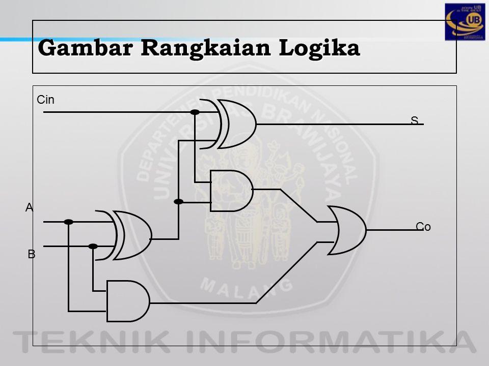 Gambar Rangkaian Logika Cin A B S Co