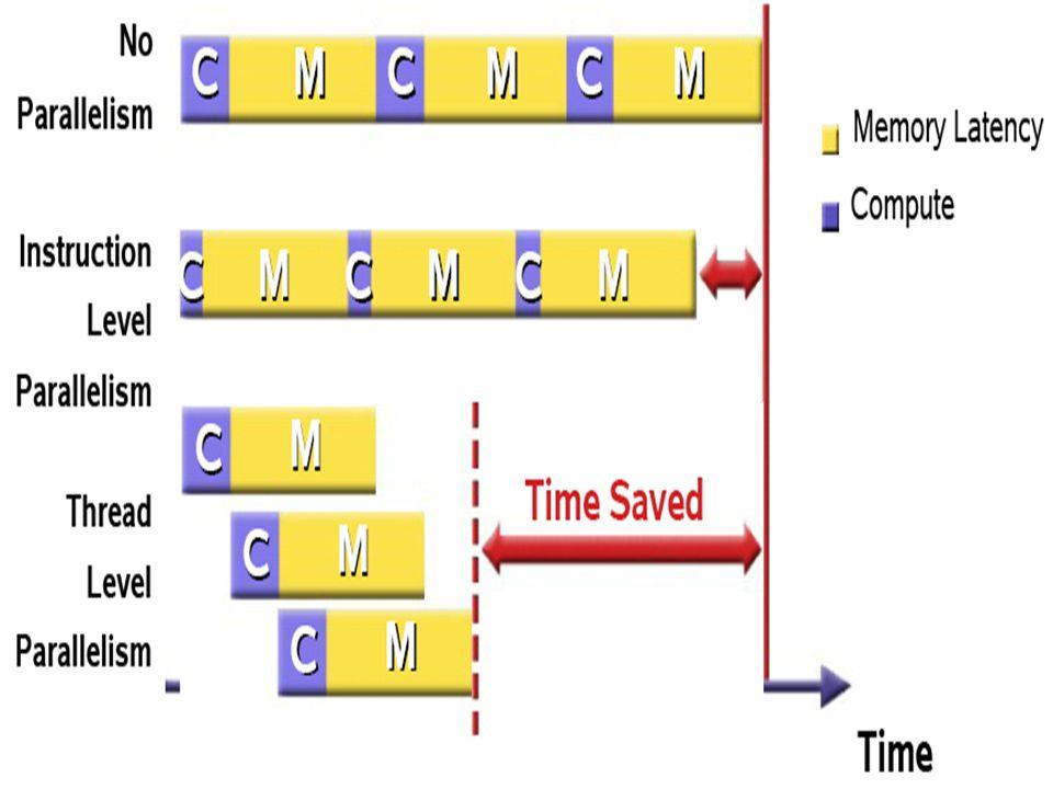 8 Jenis-Jenis Pipeline Instruction Pipeline –Adalah dimana stage-stage yang berbeda dari pengambilan(fetch) dan eksekusi dari instruksi ditangani dalam sebuah pipeline.