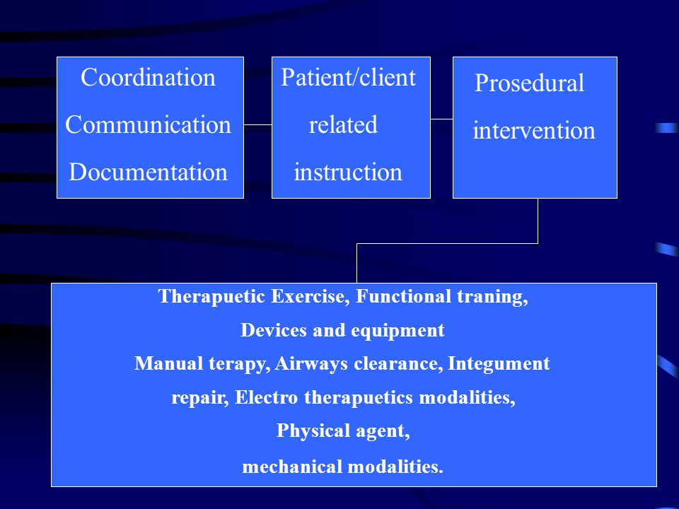 Coordination Communication Documentation Patient/client related instruction Prosedural intervention Therapuetic Exercise, Functional traning, Devices