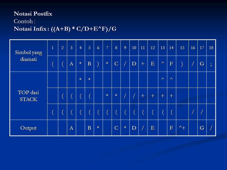 Notasi Postfix Contoh : Notasi Infix : ((A+B) * C/D+E^F)/G Simbol yang diamati 123456789101112131415161718 ((A*B)*C/D+E^F)/G; TOP dari STACK **^^ ((((**//++++ ((((((((((((((// OutputAB*C*D/EF^+G/