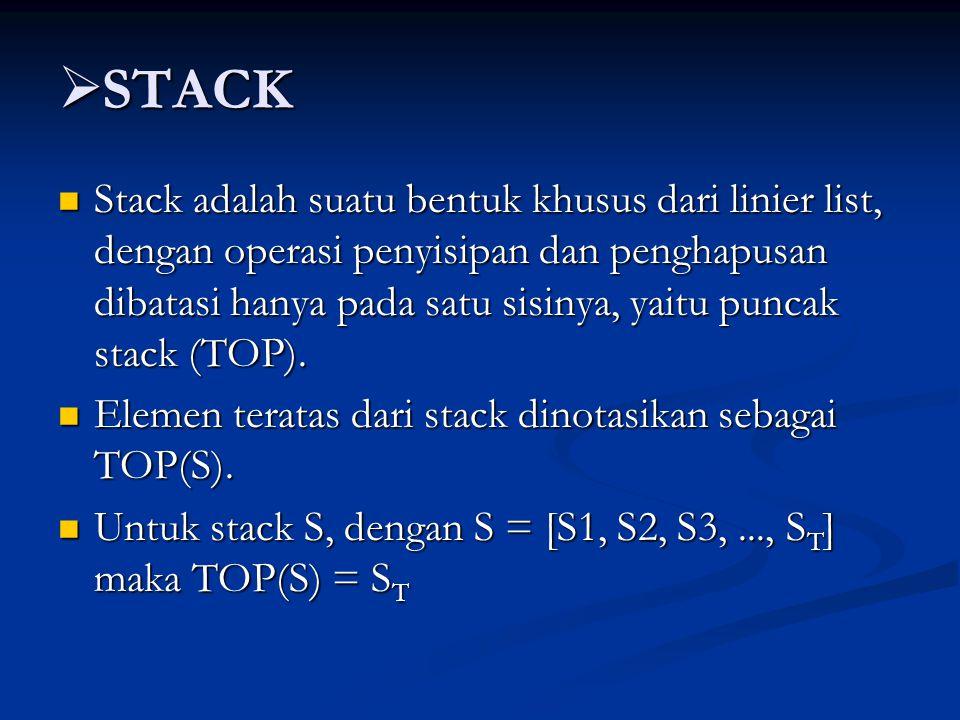  STACK Stack adalah suatu bentuk khusus dari linier list, dengan operasi penyisipan dan penghapusan dibatasi hanya pada satu sisinya, yaitu puncak stack (TOP).
