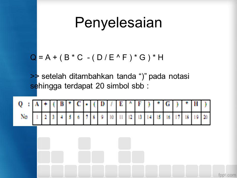 """Penyelesaian Q = A + ( B * C - ( D / E ^ F ) * G ) * H >> setelah ditambahkan tanda """")"""" pada notasi sehingga terdapat 20 simbol sbb :"""