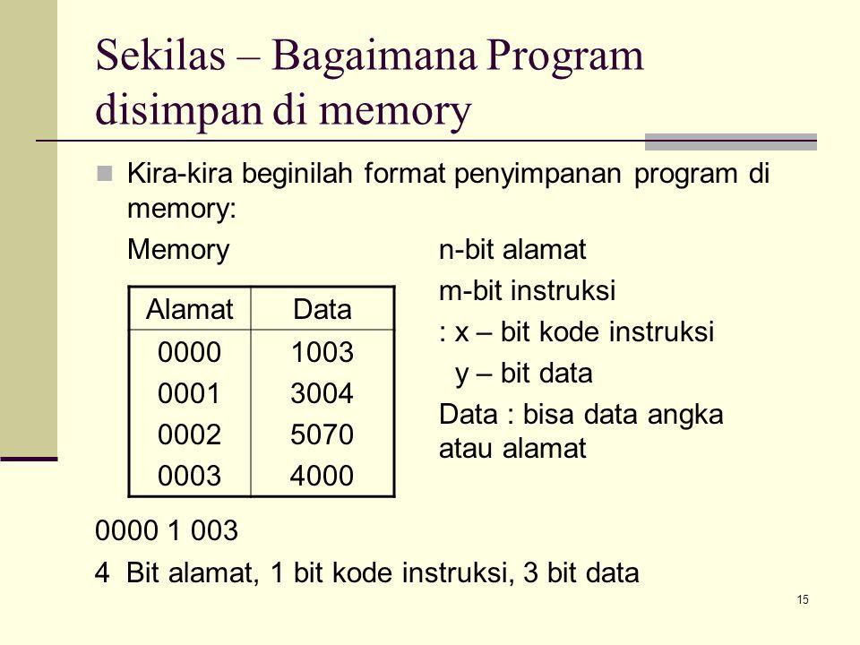 15 Sekilas – Bagaimana Program disimpan di memory Kira-kira beginilah format penyimpanan program di memory: Memoryn-bit alamat m-bit instruksi : x – bit kode instruksi y – bit data Data : bisa data angka atau alamat 0000 1 003 4 Bit alamat, 1 bit kode instruksi, 3 bit data AlamatData 0000 0001 0002 0003 1003 3004 5070 4000