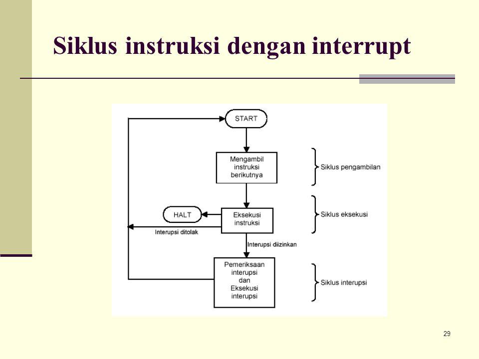 29 Siklus instruksi dengan interrupt