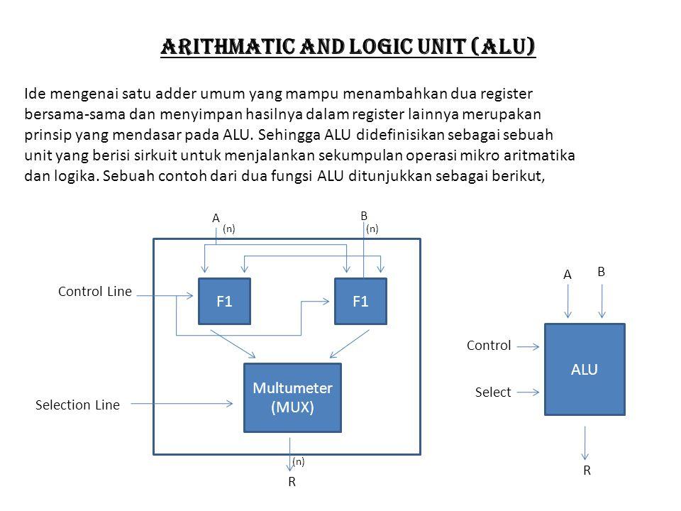 Arithmatic and logic unit (alu) Ide mengenai satu adder umum yang mampu menambahkan dua register bersama-sama dan menyimpan hasilnya dalam register la