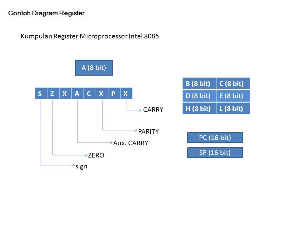 Control unit Unit kendali (bahasa ingris):Control Unit - CU) adalah salah satu bagian dari CPUyang bertugas untuk memberikan arahan/kendali/ kontrol terhadap operasi yang dilakukan di bagian ALU (Arithmetic Logical Unit) di dalam CPU tersebut.