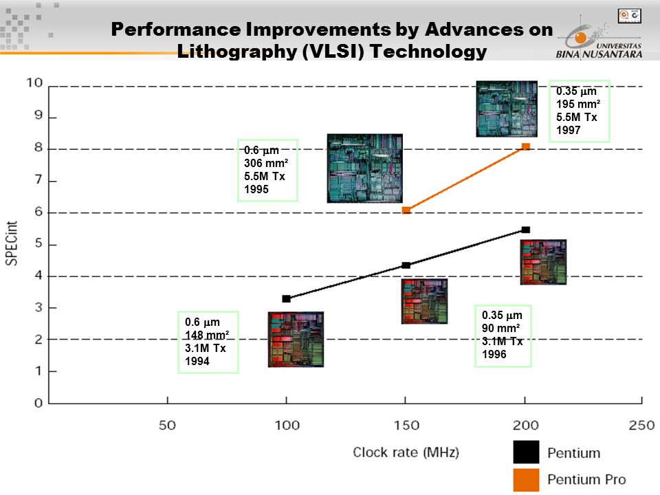 47 Performance Improvements by Advances on Lithography (VLSI) Technology 0.6  m 148 mm² 3.1M Tx 1994 0.35  m 90 mm² 3.1M Tx 1996 0.35  m 195 mm² 5.5M Tx 1997 0.6  m 306 mm² 5.5M Tx 1995