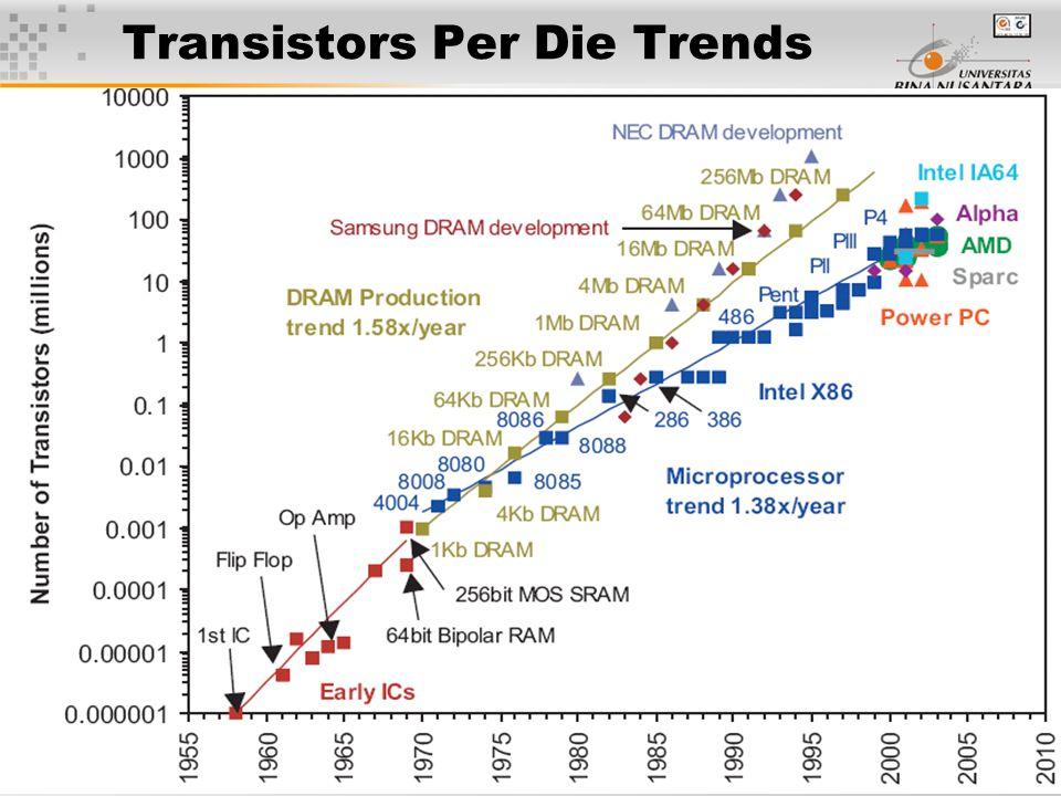 48 Transistors Per Die Trends