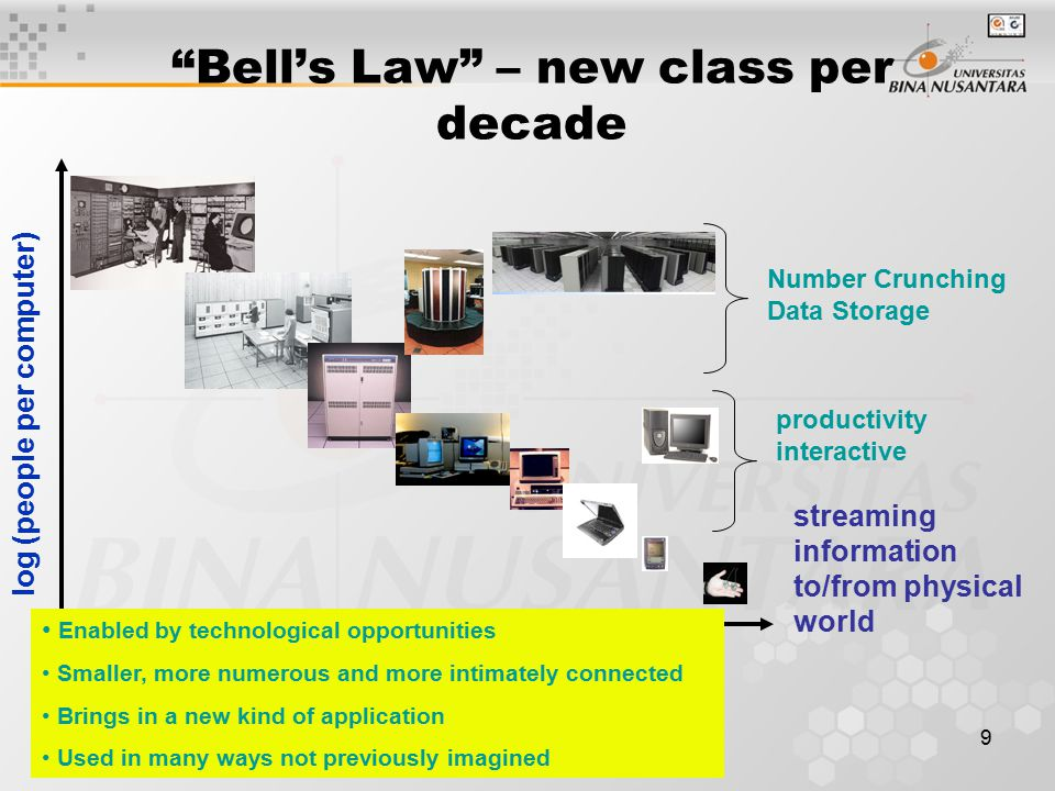 9 Bell's Law – new class per decade year log (people per computer) streaming information to/from physical world Number Crunching Data Storage productivity interactive Enabled by technological opportunities Smaller, more numerous and more intimately connected Brings in a new kind of application Used in many ways not previously imagined