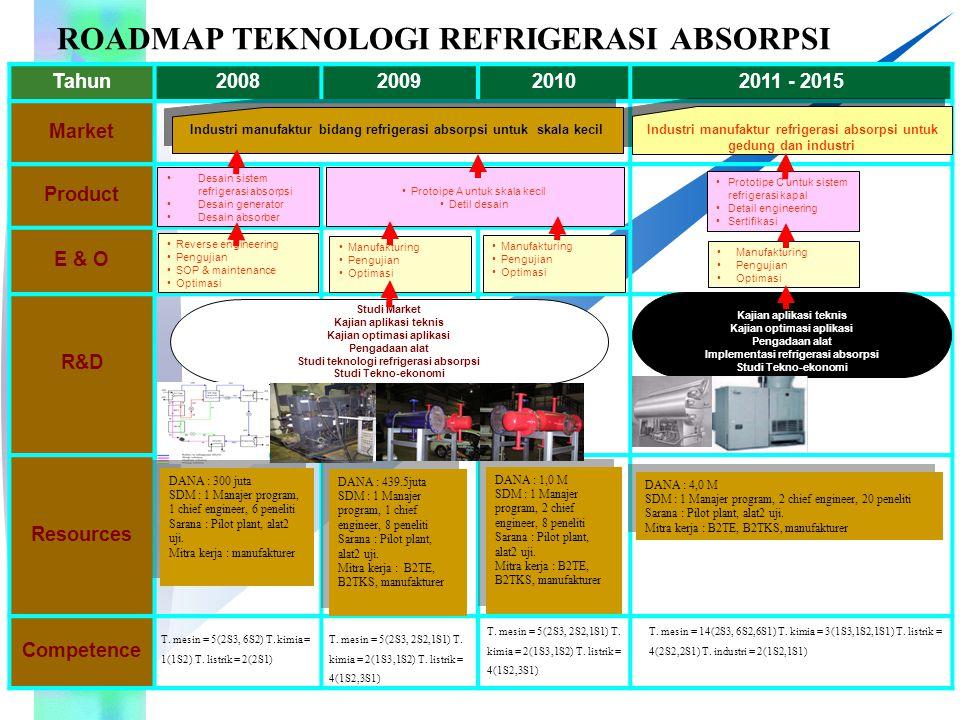 Notes : Program Director PD : RA 1000 Program Manager PM : RA 3000 Chief Engineer CE : RA 2000 GL1 : RA 4000 WP1 : Desain & Rancang Bangun GL2 : RA 5000 WP2 : Pengujian & Analisa Sistem 2011- 2015 2007 Refrigerasi Absorpsi 2009 TA 2009 : Dana : Rp 439.5 juta SDM : 13 org Work Based Structure - Asisten PM WP1.1 : Desain & RB unit kondenser, evaporator, absorber & penukar kalor WP1.2 : Desain & RB sistem kontrol dan elektrik WP1.3 : Desain & RB sistem mekanik WP2.2 : Integrasi kelistrikan dan kontrol 2008 2009 2010 WP2.3 : Integrasi sistem mekanik WP2.4 : Pengujian dan Analisa WP2.1 : Kalibrasi alat ukur