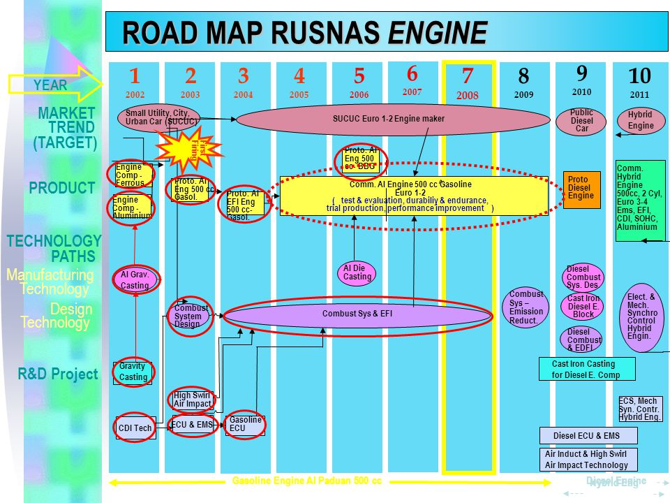 ROAD MAP RUSNAS ENGINE 1 2002 YEAR MARKET TREND (TARGET) PRODUCT TECHNOLOGY PATHS R&D Project Manufacturing Technology Design Technology Small Utility, City, Urban Car (SUCUC) SUCUC Euro 1-2 Engine maker Public Diesel Car Hybrid Engine Engine Comp - Ferrous Engine Comp - Aluminium Proto.