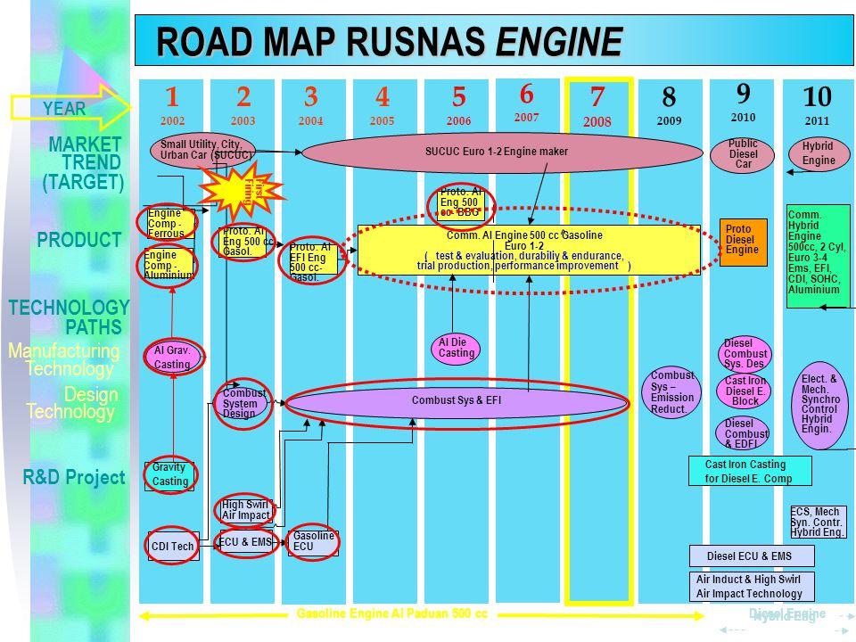 Hasil analisis setelah Durability 100 jam Penerapan hasil Evaluasi & Optimasi Engine ( variabel : geometri Piston ) Uji Prestasi Engine Karburator EFI Engine Re-Mapping di Dyno Pemprograman EPROM Aplikasi pada 5 Prototipe Running Engine Penggandaan ECU WBS 20.