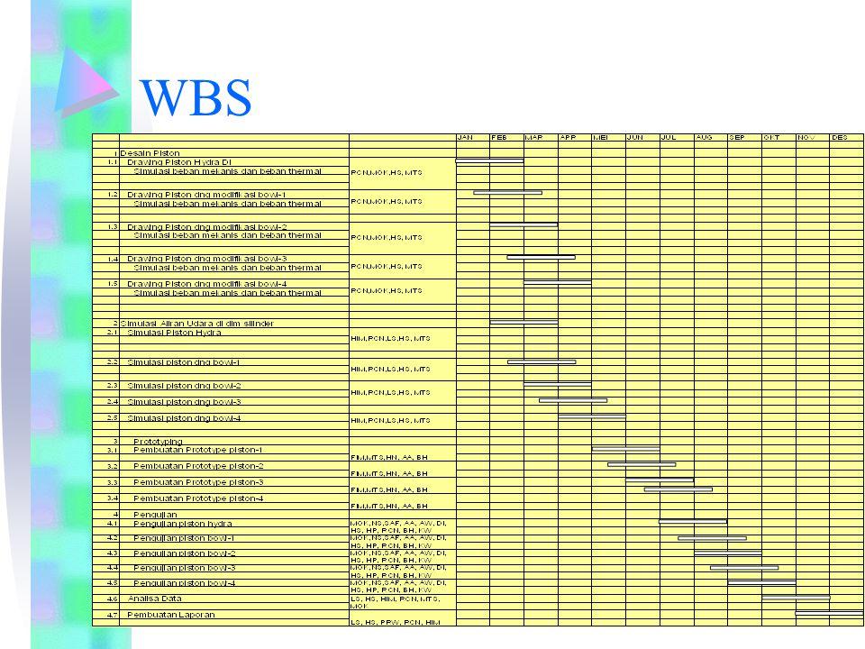 Posisi Program: ditinjau dari: PERAN – JENIS PELAYANAN - VALUE Intermediasi Solusi T C H Pengkaji Audit Tech State Of the Art Kemandirian Bangsa Daya Saing Industri Teknologi Rekomendasi Alih Teknologi Survey Pengujian Konsultansi Pilot Project Pilot Plant Ptototype Jasa Operasi Advokasi