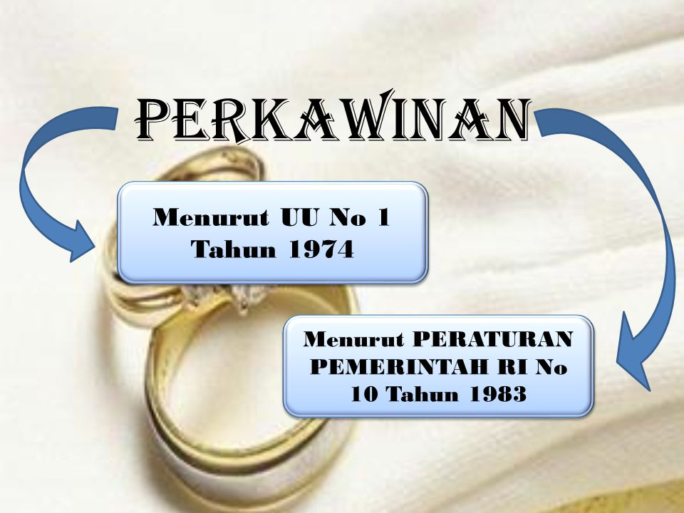 Perkawinan Menurut UU No 1 Tahun 1974 Menurut UU No 1 Tahun 1974 Menurut PERATURAN PEMERINTAH RI No 10 Tahun 1983 Menurut PERATURAN PEMERINTAH RI No 10 Tahun 1983