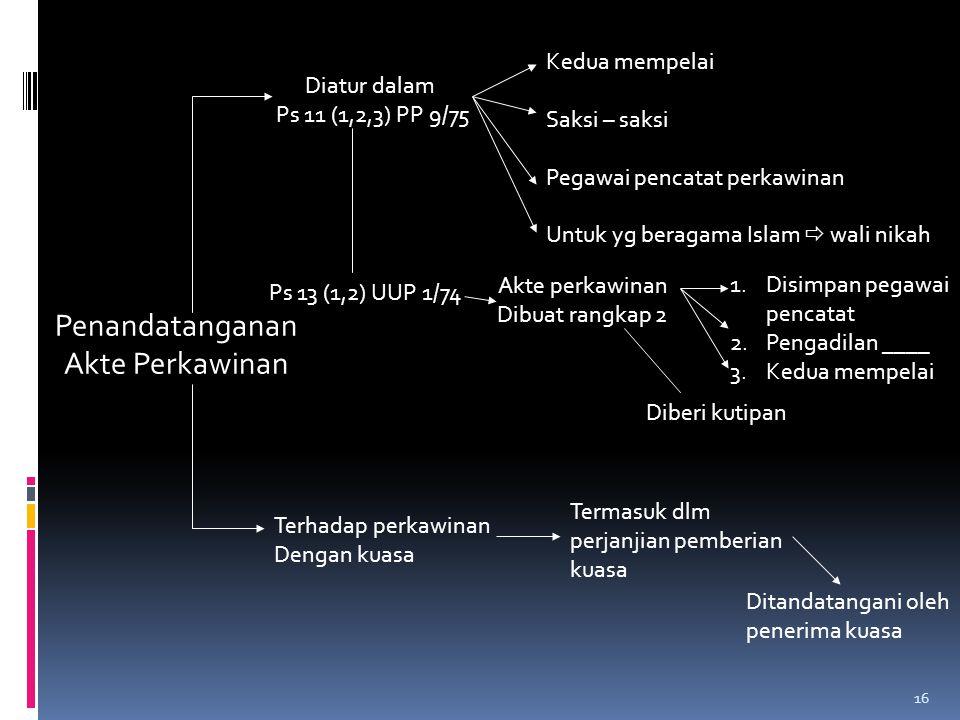 16 Penandatanganan Akte Perkawinan Kedua mempelai Saksi – saksi Pegawai pencatat perkawinan Untuk yg beragama Islam  wali nikah Akte perkawinan Dibuat rangkap 2 Diatur dalam Ps 11 (1,2,3) PP 9/75 Ps 13 (1,2) UUP 1/74 Terhadap perkawinan Dengan kuasa Diberi kutipan 1.Disimpan pegawai pencatat 2.Pengadilan ____ 3.Kedua mempelai Ditandatangani oleh penerima kuasa Termasuk dlm perjanjian pemberian kuasa