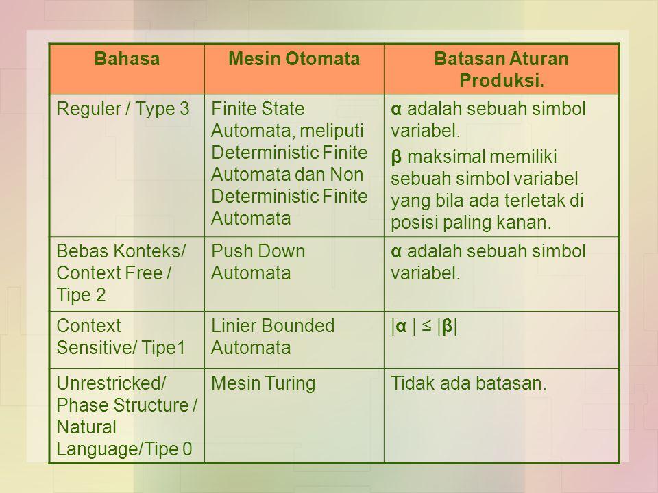 BahasaMesin OtomataBatasan Aturan Produksi. Reguler / Type 3Finite State Automata, meliputi Deterministic Finite Automata dan Non Deterministic Finite