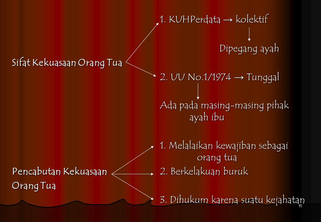 11 1. KUHPerdata → kolektif Dipegang ayah Sifat Kekuasaan Orang Tua 2. UU No.1/1974 → Tunggal Ada pada masing-masing pihak ayah ibu 1. Melalaikan kewa