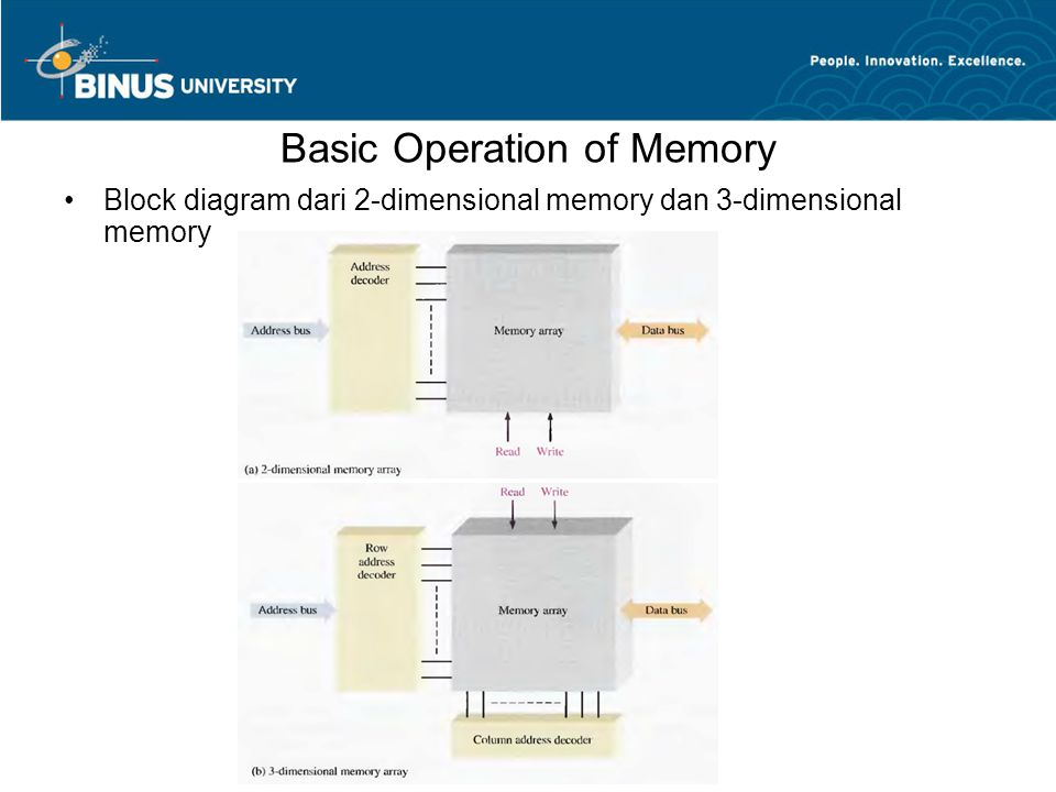 Basic Operation of Memory Block diagram dari 2-dimensional memory dan 3-dimensional memory