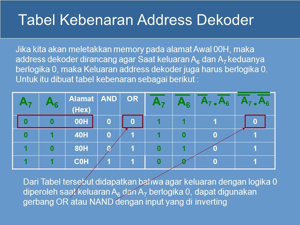 Tabel Kebenaran Address Dekoder A7A7 A6A6 Alamat (Hex) ANDOR A7A7 A6A6 A 7  A 6 0000H001110 0140H011001 1080H010101 11C0H110001 Jika kita akan meletakkan memory pada alamat Awal 00H, maka address dekoder dirancang agar Saat keluaran A 6 dan A 7 keduanya berlogika 0, maka Keluaran address dekoder juga harus berlogika 0.