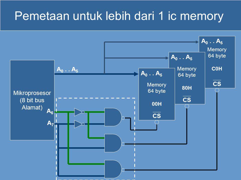 Memory 64 byte C0H CS Memory 64 byte 80H CS Pemetaan untuk lebih dari 1 ic memory Mikroprosesor (8 bit bus Alamat) Memory 64 byte 00H CS A 0.. A 5 A6A