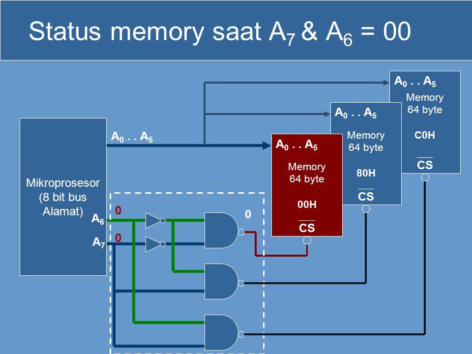 Memory 64 byte C0H CS Memory 64 byte 80H CS Status memory saat A 7 & A 6 = 00 Mikroprosesor (8 bit bus Alamat) Memory 64 byte 00H CS 0 0 0 A 0.. A 5 A
