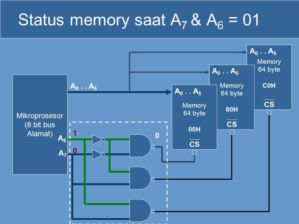 Memory 64 byte C0H CS Memory 64 byte 80H CS Status memory saat A 7 & A 6 = 01 Mikroprosesor (8 bit bus Alamat) Memory 64 byte 00H CS 0 1 0 A 0.. A 5 A