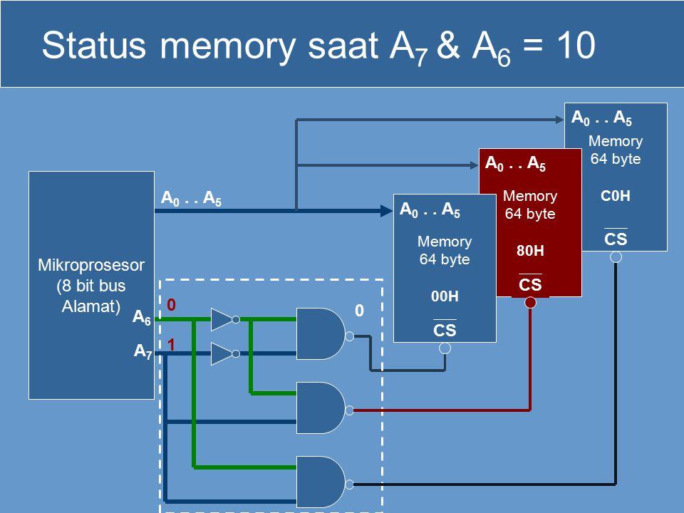 Memory 64 byte C0H CS Memory 64 byte 80H CS Status memory saat A 7 & A 6 = 10 Mikroprosesor (8 bit bus Alamat) Memory 64 byte 00H CS 1 0 0 A 0.. A 5 A