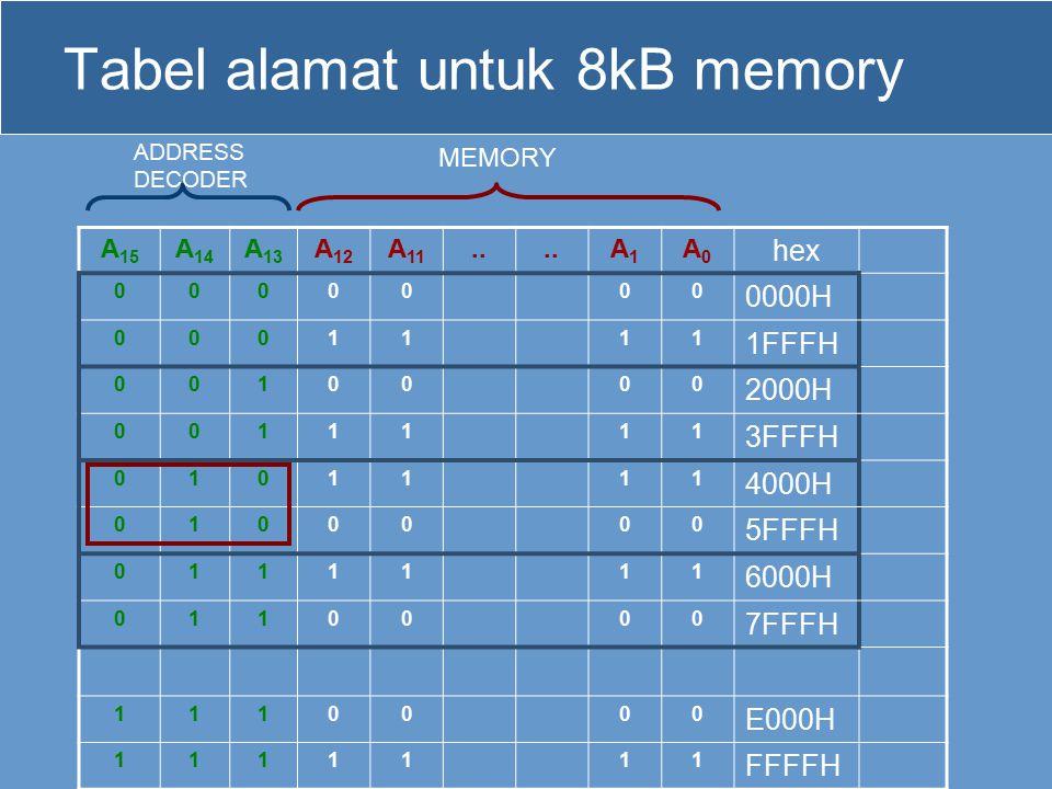Tabel alamat untuk 8kB memory A 15 A 14 A 13 A 12 A 11..