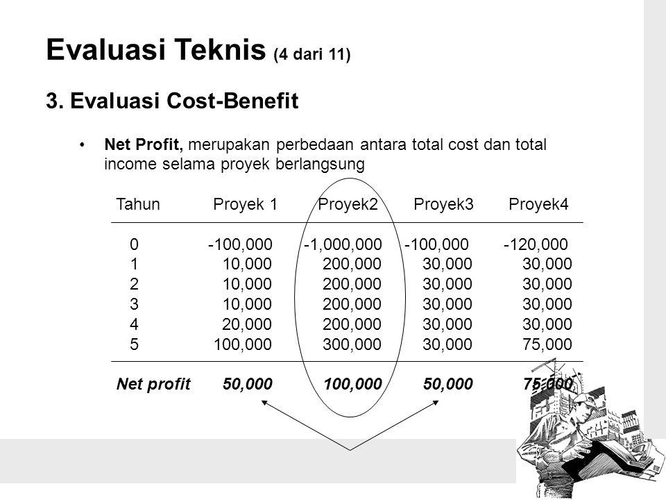 Evaluasi Teknis (4 dari 11) 3. Evaluasi Cost-Benefit Net Profit, merupakan perbedaan antara total cost dan total income selama proyek berlangsung Tahu