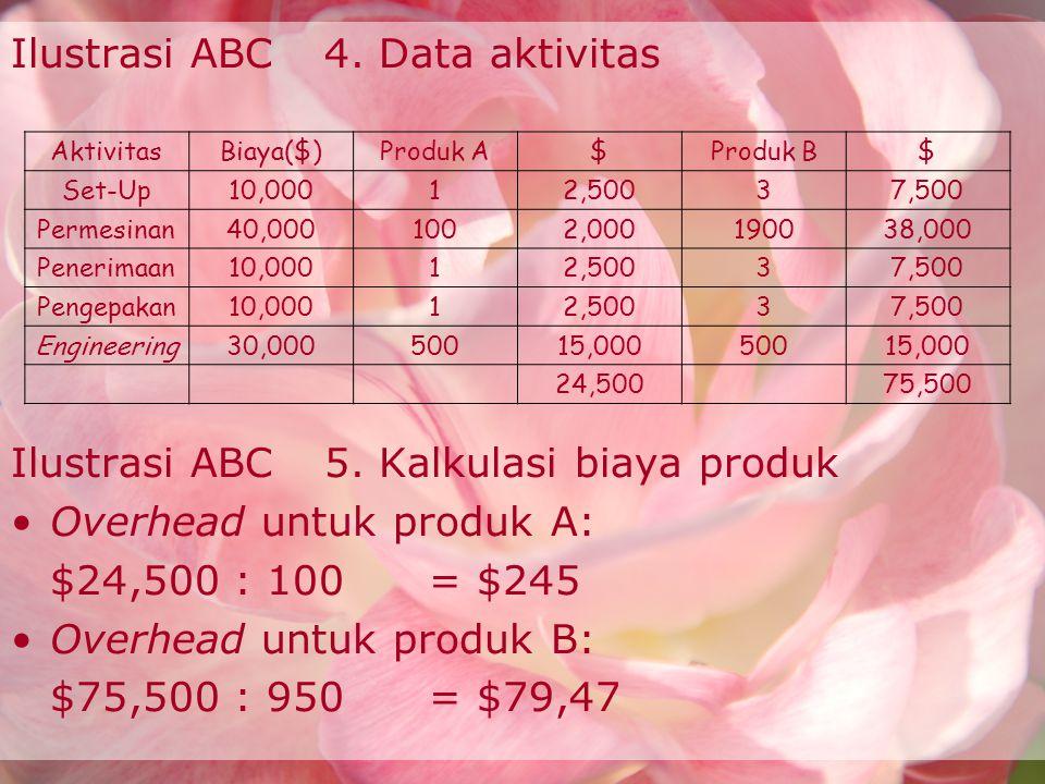 Ilustrasi ABC4. Data aktivitas Ilustrasi ABC5. Kalkulasi biaya produk Overhead untuk produk A: $24,500 : 100 = $245 Overhead untuk produk B: $75,500 :