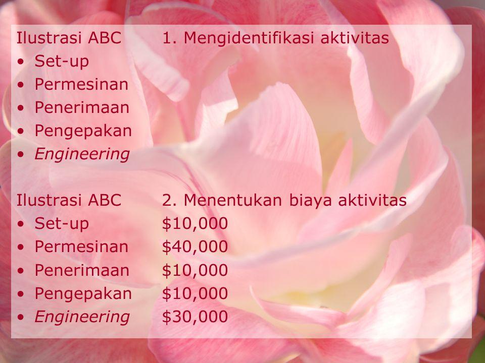 Ilustrasi ABC1. Mengidentifikasi aktivitas Set-up Permesinan Penerimaan Pengepakan Engineering Ilustrasi ABC2. Menentukan biaya aktivitas Set-up $10,0