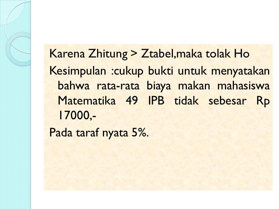 Karena Zhitung > Ztabel,maka tolak Ho Kesimpulan :cukup bukti untuk menyatakan bahwa rata-rata biaya makan mahasiswa Matematika 49 IPB tidak sebesar Rp 17000,- Pada taraf nyata 5%.