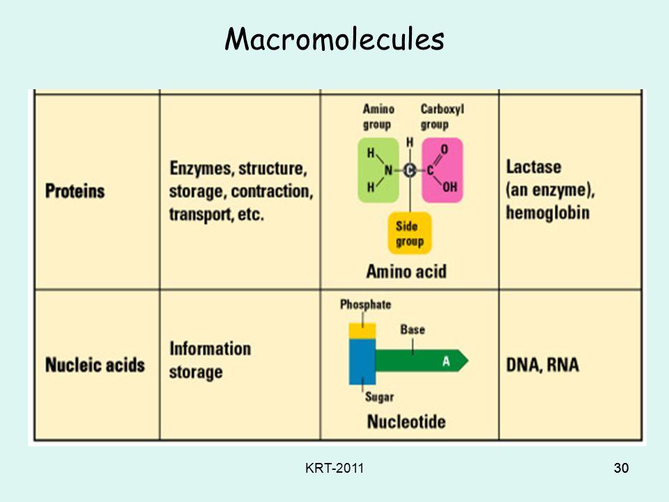 KRT-201129 Macromolecules