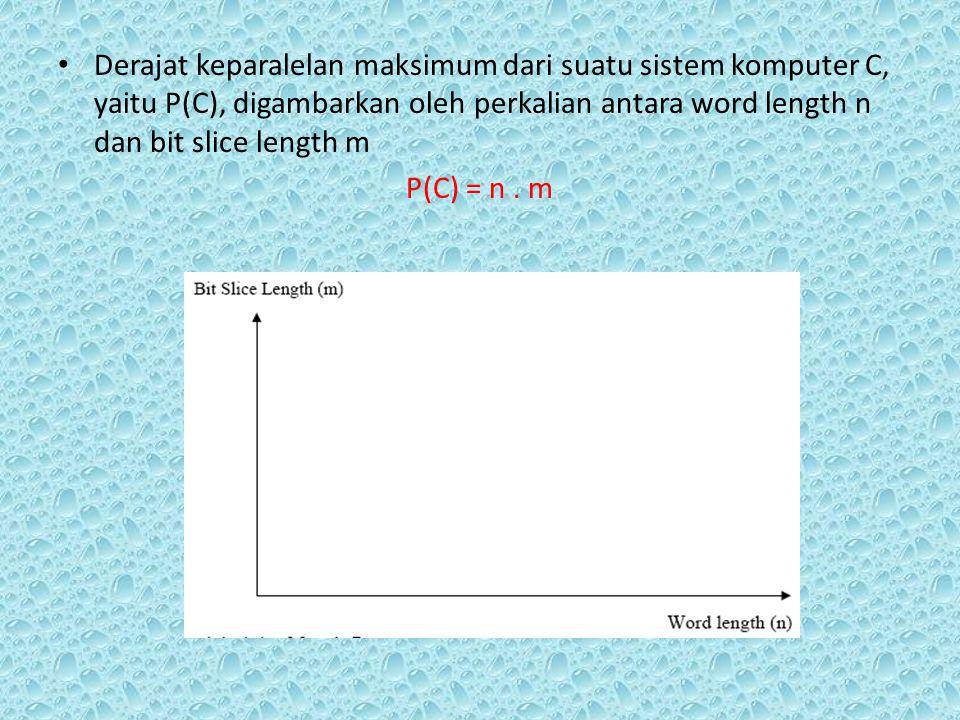 Derajat keparalelan maksimum dari suatu sistem komputer C, yaitu P(C), digambarkan oleh perkalian antara word length n dan bit slice length m P(C) = n