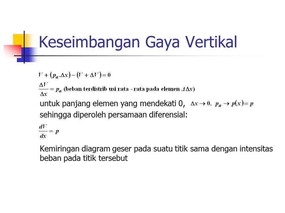 Keseimbangan Gaya Vertikal untuk panjang elemen yang mendekati 0, sehingga diperoleh persamaan diferensial: Kemiringan diagram geser pada suatu titik